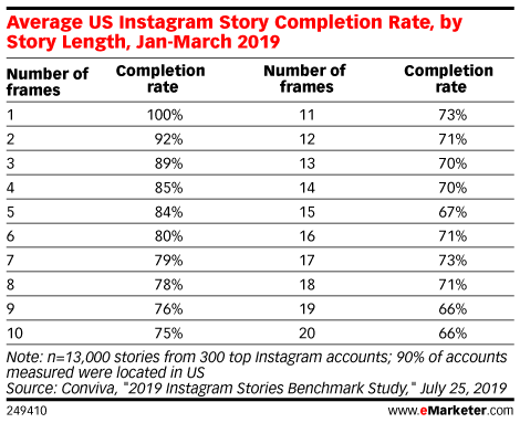 Average US Instagram Story Completion Rate, by Story Length, Jan-March 2019