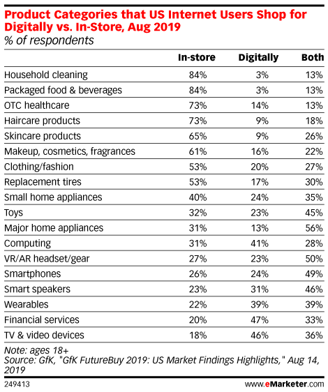 Product Categories that US Internet Users Shop for Digitally vs. In-Store, Aug 2019 (% of respondents)