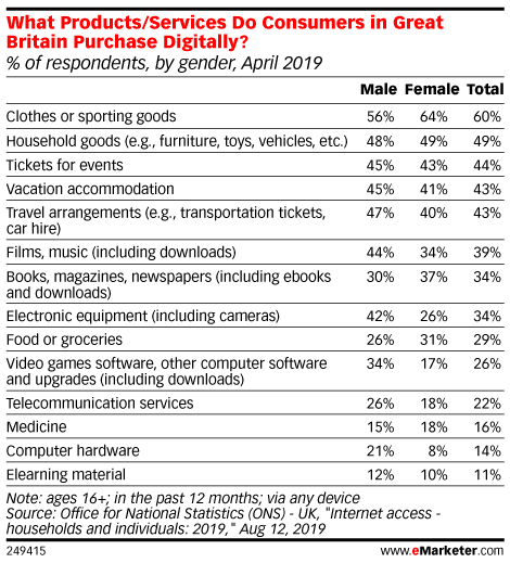 What Products/Services Do Consumers in Great Britain Purchase Digitally? (% of respondents, by gender, April 2019)