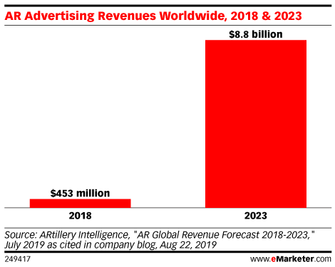 AR Advertising Revenues Worldwide, 2018 & 2023