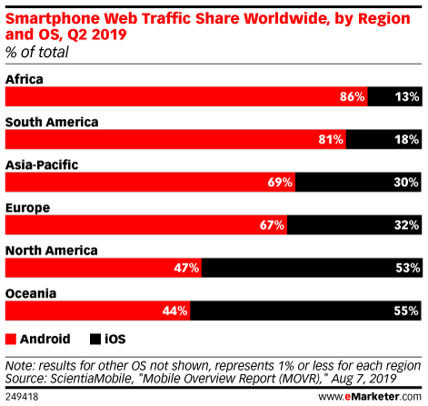 Smartphone Web Traffic Share Worldwide, by Region and OS, Q2 2019 (% of total)