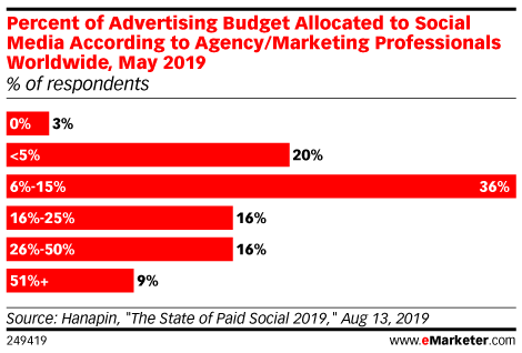 Percent of Advertising Budget Allocated to Social Media According to Agency/Marketing Professionals Worldwide, May 2019 (% of respondents)