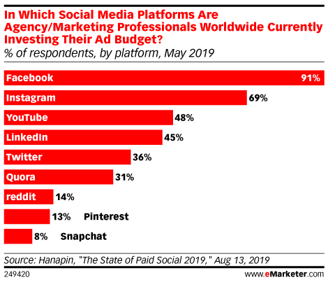 In Which Social Media Platforms Are Agency/Marketing Professionals Worldwide Currently Investing Their Ad Budget? (% of respondents, by platform, May 2019)