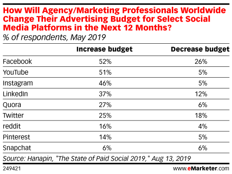 How Will Agency/Marketing Professionals Worldwide Change Their Advertising Budget for Select Social Media Platforms in the Next 12 Months? (% of respondents, May 2019)