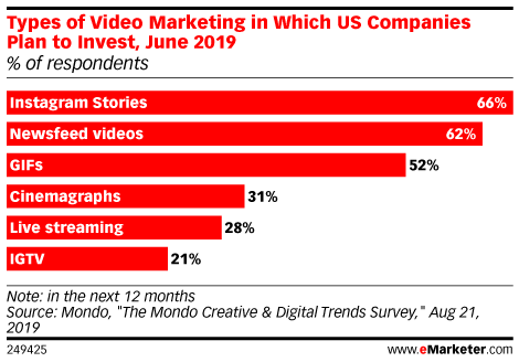Types of Video Marketing in Which US Companies Plan to Invest in 2019-2020 (% of respondents)