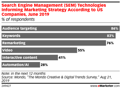 Search Engine Management (SEM) Technologies Informing Marketing Strategy According to US Companies, June 2019 (% of respondents)