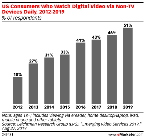 US Consumers Who Watch Digital Video via Non-TV Devices Daily, 2012-2019 (% of respondents)