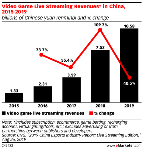 Video Game Live Streaming Revenues* in China, 2015-2019 (billions of Chinese yuan renminbi and % change)