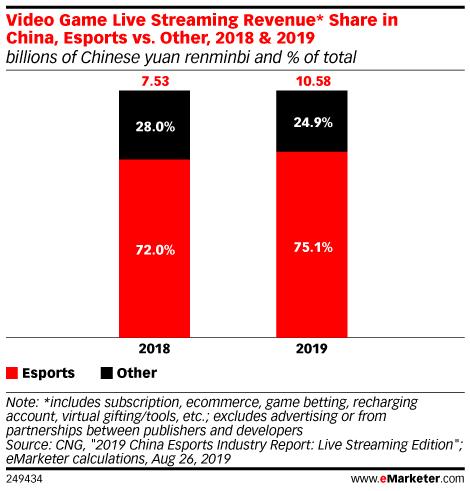 Video Games - Reports, Statistics & Marketing Trends | eMarketer