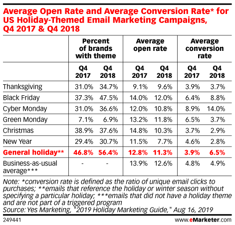 Average Open Rate and Average Conversion Rate* for US Holiday-Themed Email Marketing Campaigns , Q4 2017 & Q4 2018