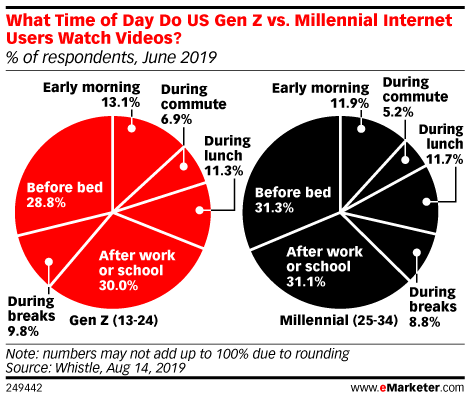 What Time of Day Do US Gen Z vs. Millennial Internet Users Watch Videos? (% of respondents, June 2019)