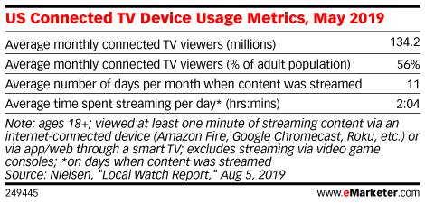 US Connected TV Device Usage Metrics, May 2019