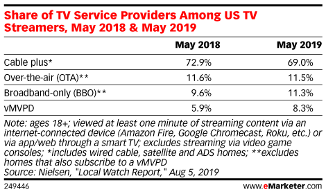 Share of TV Service Providers Among US TV Streamers, May 2018 & May 2019