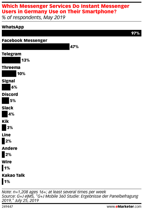 Which Messenger Services Do Instant Messenger Users in Germany Use on Their Smartphone? (% of respondents, May 2019)