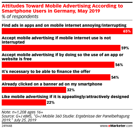 Attitudes Toward Mobile Advertising According to Smartphone Users in Germany, May 2019 (% of respondents)