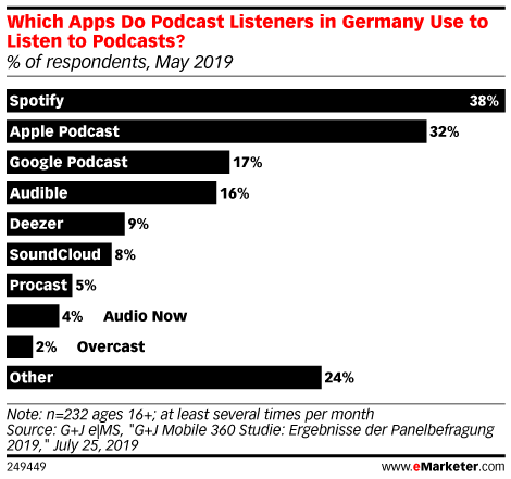 Which Apps Do Podcast Listeners in Germany Use to Listen to Podcasts? (% of respondents, May 2019)