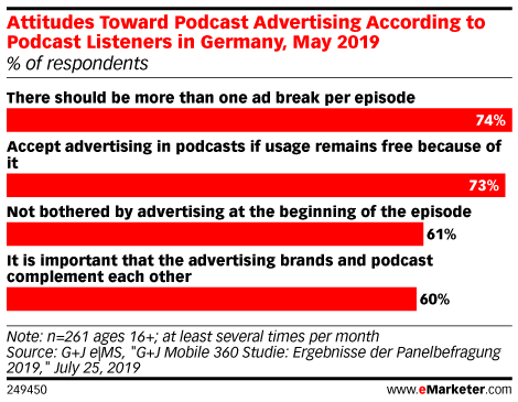 Attitudes Toward Podcast Advertising According to Podcast Listeners in Germany, May 2019 (% of respondents)
