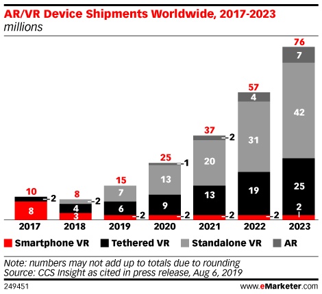 AR/VR Device Shipments Worldwide, 2017-2023 (millions)