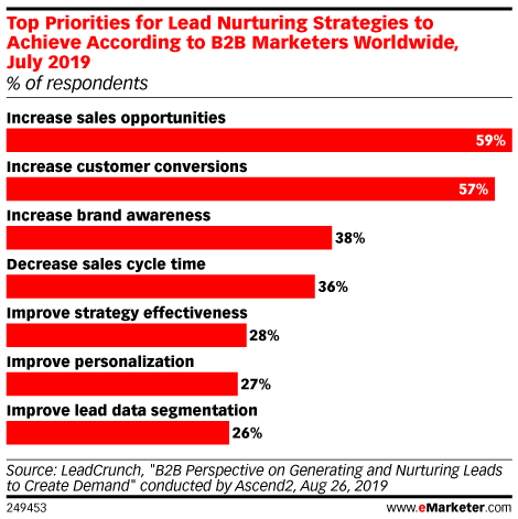 Top Priorities for Lead Nurturing Strategies to Achieve According to B2B Marketers Worldwide, July 2019 (% of respondents)