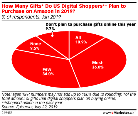How Many Gifts* Do US Digital Shoppers** Plan to Purchase on Amazon in 2019? (% of respondents, Jan 2019)