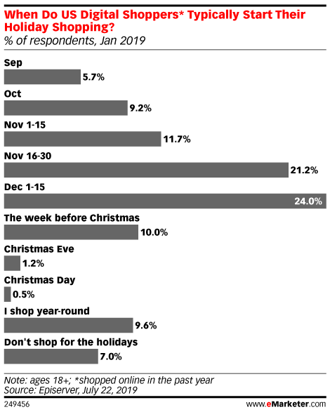When Do US Digital Shoppers* Typically Start Their Holiday Shopping? (% of respondents, Jan 2019)