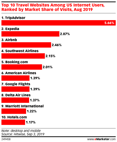 Top 10 Travel Websites Among US Internet Users, Ranked by Market Share of Visits, Aug 2019