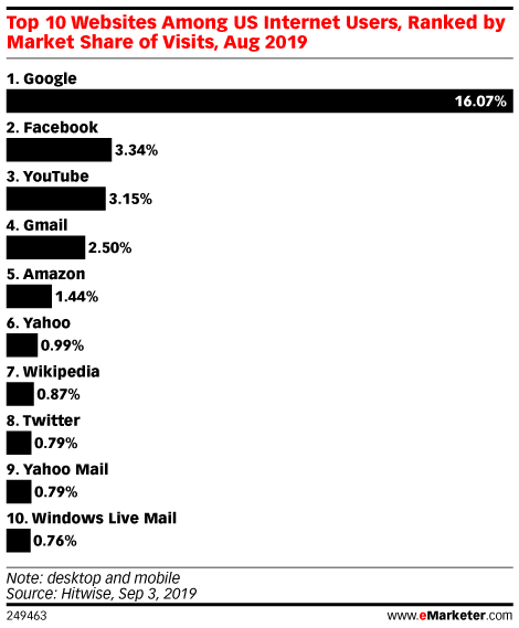 Top 10 Websites Among US Internet Users, Ranked by Market Share of Visits, Aug 2019