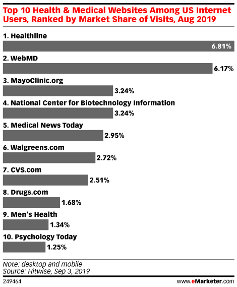Top 10 Health & Medical Websites Among US Internet Users, Ranked by Market Share of Visits, Aug 2019