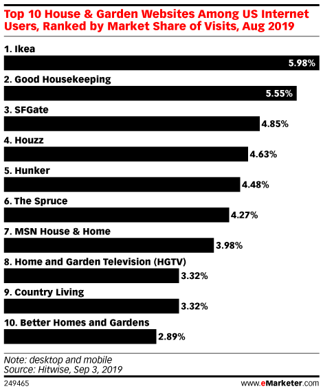 Top 10 House & Garden Websites Among US Internet Users, Ranked by Market Share of Visits, Aug 2019