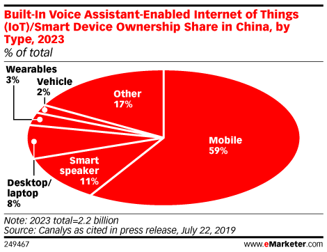 Built-In Voice Assistant-Enabled Internet of Things (IoT)/Smart Device Ownership Share in China, by Type, 2023 (% of total)