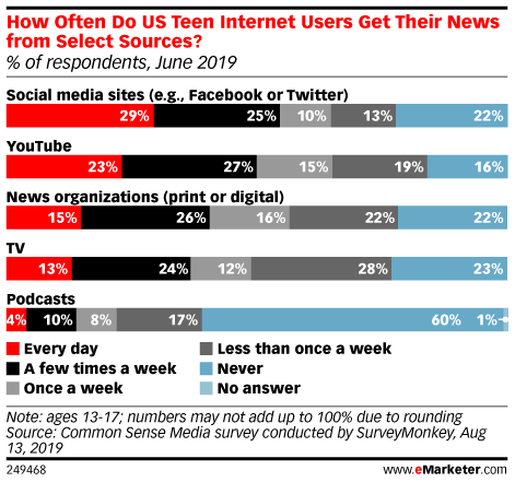 How Often Do US Teen Internet Users Get Their News from Select Sources? (% of respondents, June 2019)