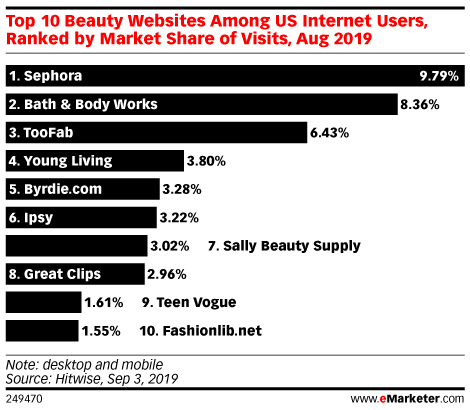 Top 10 Beauty Websites Among US Internet Users, Ranked by Market Share of Visits, Aug 2019