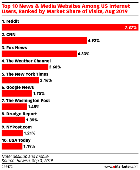 Top 10 News & Media Websites Among US Internet Users, Ranked by Market Share of Visits, Aug 2019