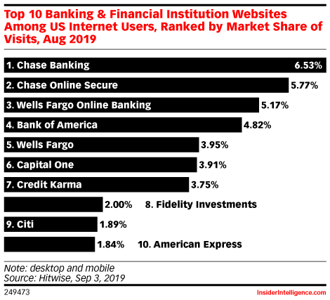 Top 10 Banking & Financial Institution Websites Among US Internet Users, Ranked by Market Share of Visits, Aug 2019