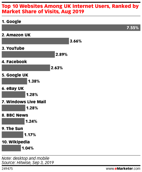 Top 10 Websites Among UK Internet Users, Ranked by Market Share of Visits, Aug 2019