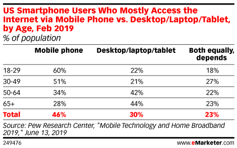 US Smartphone Users Who Mostly Access the Internet via Mobile Phone vs. Desktop/Laptop/Tablet, by Age, Feb 2019 (% of population)