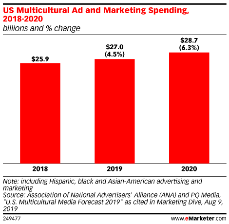 US Multicultural Ad and Marketing Spending, 2018-2020 (billions and % change)