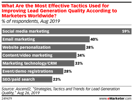 What Are the Most Effective Tactics Used for Improving Lead Generation Quality According to Marketers Worldwide? (% of respondents, Aug 2019)