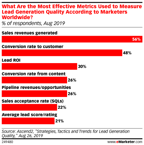 What Are the Most Effective Metrics Used to Measure Lead Generation Quality According to Marketers Worldwide? (% of respondents, Aug 2019)