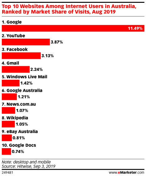 Top 10 Websites Among Internet Users in Australia, Ranked by Market Share of Visits, Aug 2019