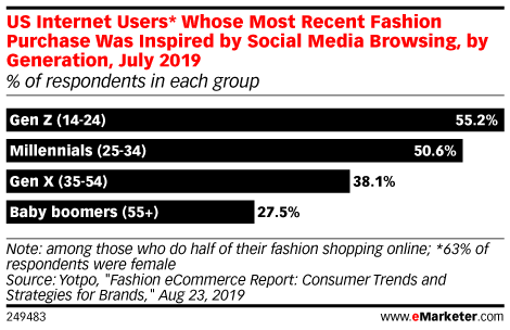 US Internet Users* Whose Most Recent Fashion Purchase Was Inspired by Social Media Browsing, by Generation, July 2019 (% of respondents in each group)