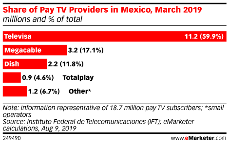 Share of Pay TV Providers in Mexico, March 2019 (millions and % of total)