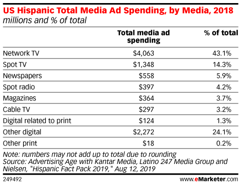 US Hispanic Total Media Ad Spending, by Media, 2018 (millions and % of total)