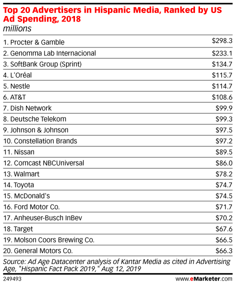 Top 20 Advertisers in Hispanic Media, Ranked by US Ad Spending, 2018 (millions)