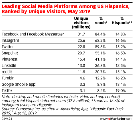 Leading Social Media Platforms Among US Hispanics, Ranked by Unique Visitors, May 2019