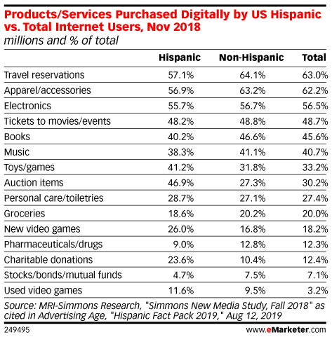 Products/Services Purchased Digitally by US Hispanic vs. Total Internet Users, Nov 2018 (millions and % of total)