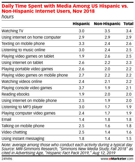 Daily Time Spent with Media Among US Hispanic vs. Non-Hispanic Internet Users, Nov 2018 (hours)