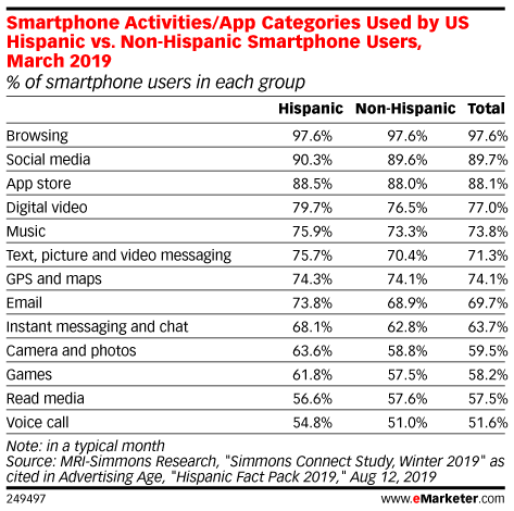 Smartphone Activities/App Categories Used by US Hispanic vs. Non-Hispanic Smartphone Users, March 2019 (% of smartphone users in each group)