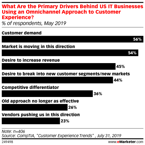 What Are the Primary Drivers Behind US IT Businesses Using an Omnichannel Approach to Customer Experience? (% of respondents, May 2019)