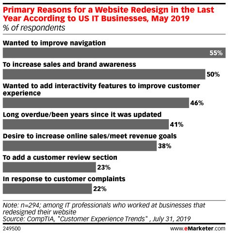 Primary Reasons for a Website Redesign in the Last Year According to US IT Businesses, May 2019 (% of respondents)